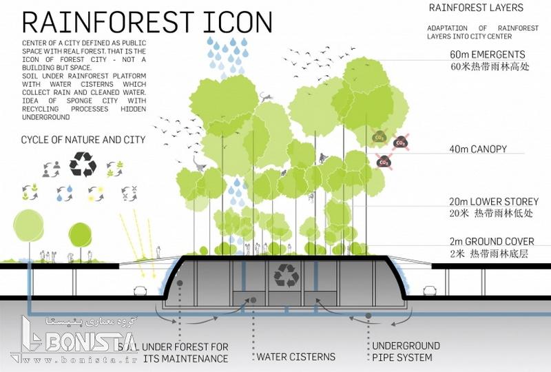 شهر جنگلی هوشمند در جنوب مالزی توسط دفتر معماری LAVA