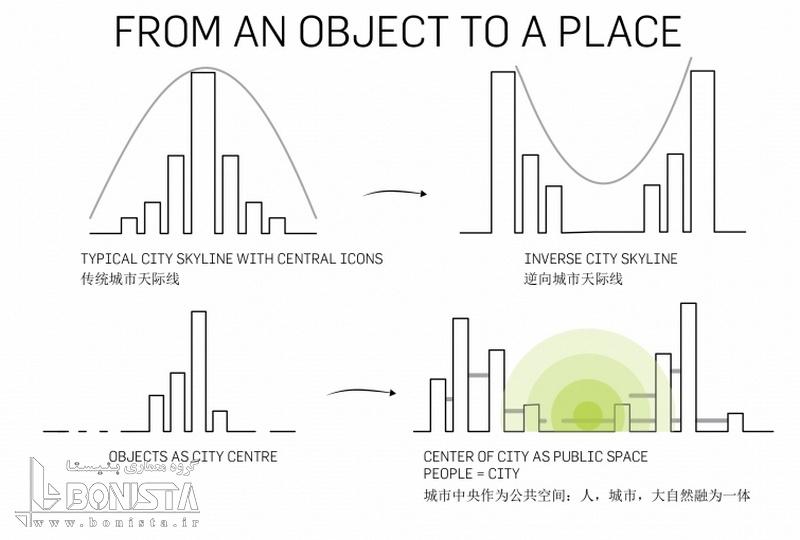 طراحی خط افق معکوس برای شهر  و مقایسه آن با سایر شهر ها
