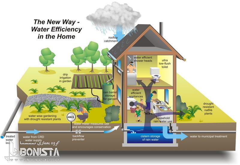 بهره وری در مصرف آب و حفاظت از آن به عنوان یک فاکتور مهم در گواهی LEED