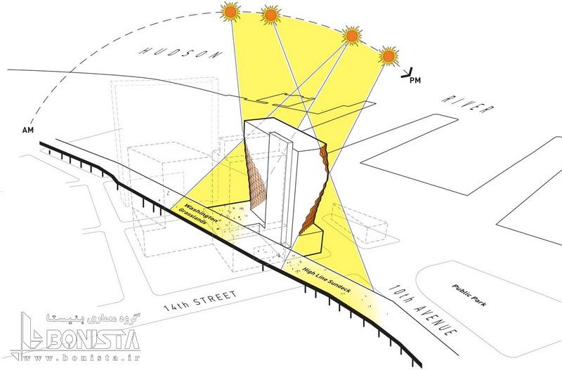 طراحی برج خورشیدی توسط استودیو معماری گانگ در نیویورک - ماکت برج - زاویه تابش خورشید در ساعات مختلف روز و تطبیق فرم اصلی ساختمان با زاویه تابش